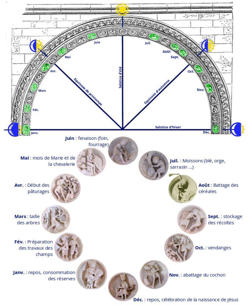 Tympan de Vézelay, calendrier mensuel