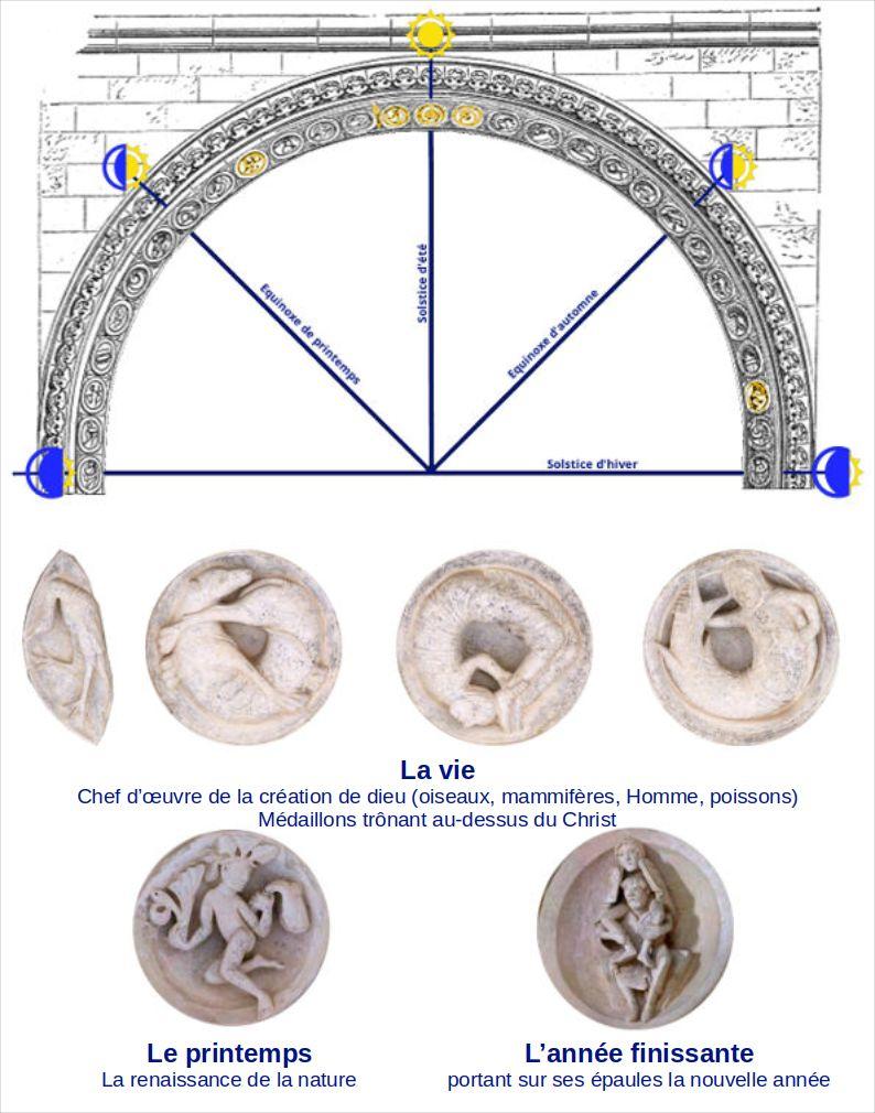 Tympan de Vézelay, calendrier symbolique